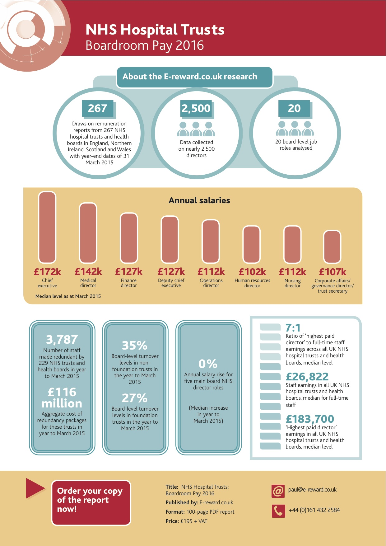 NHS 2016 infographic